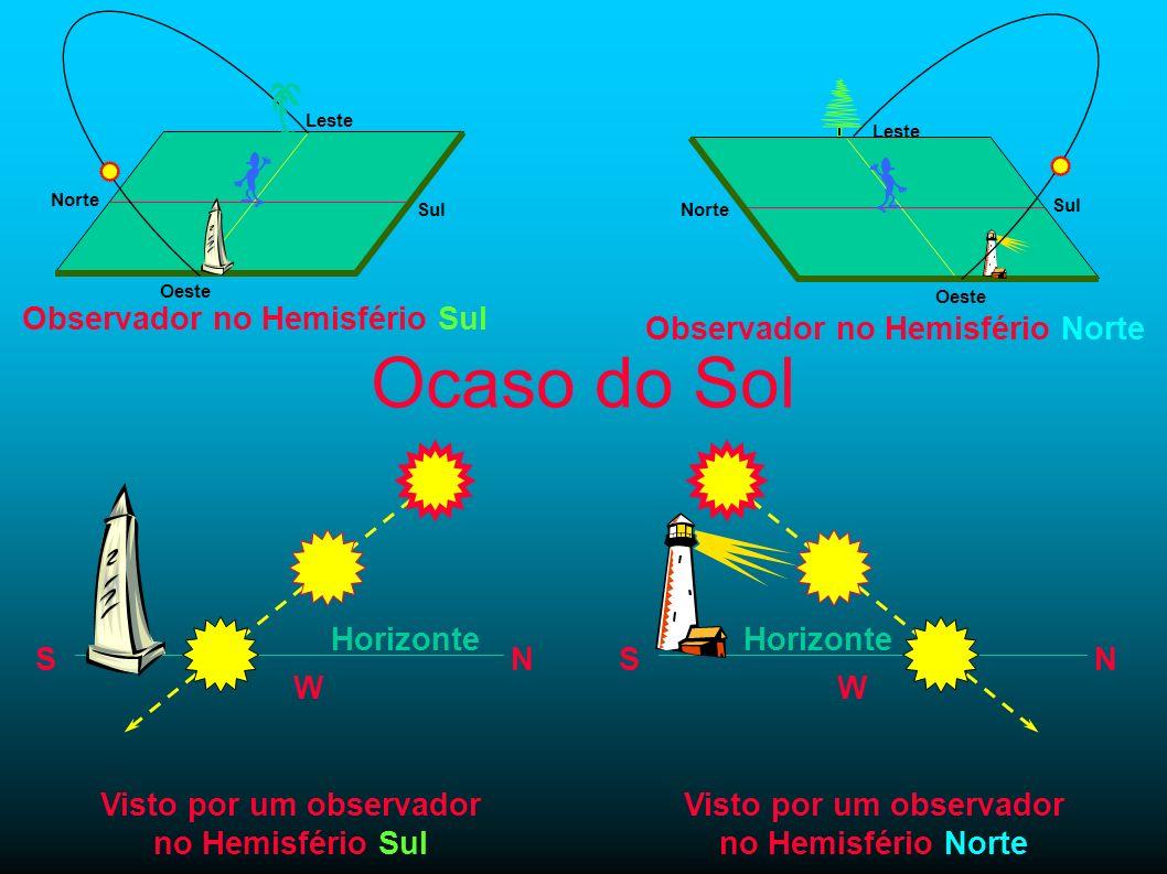 Ocaso do Sol Observador no Hemisfério Sul