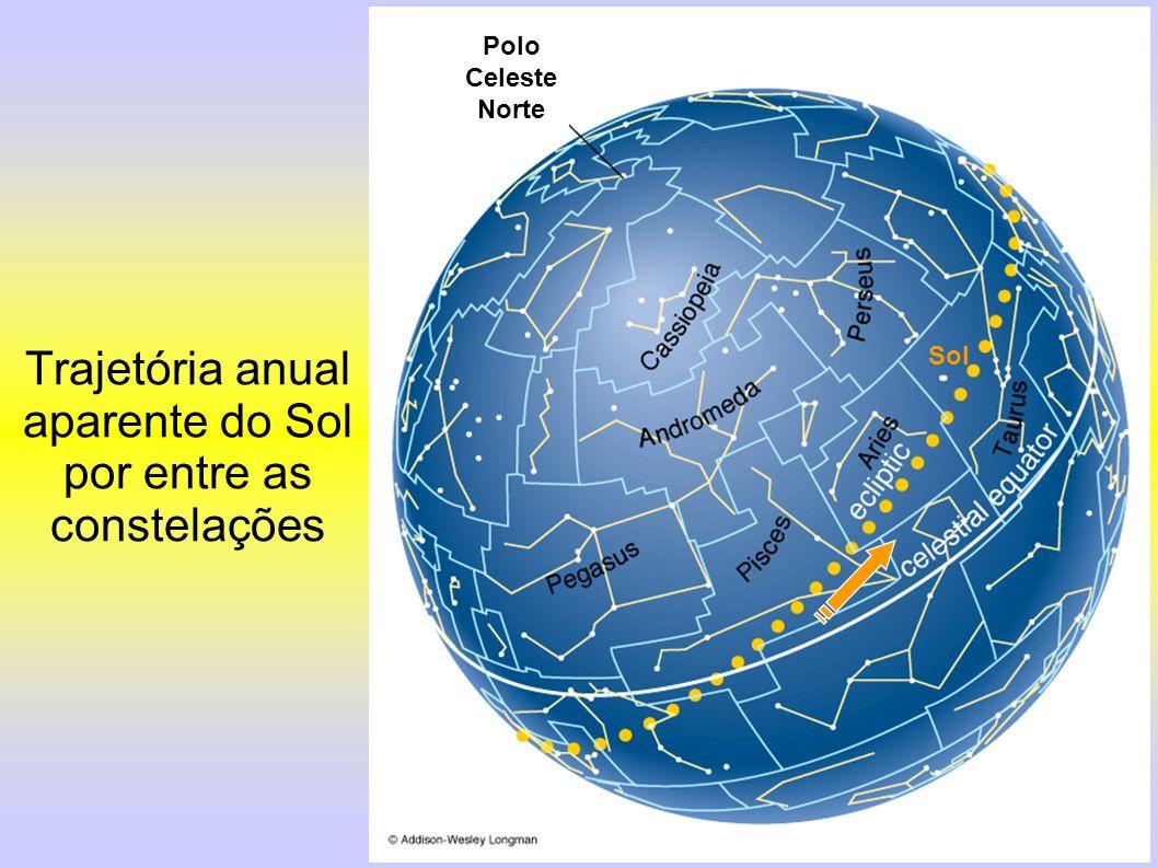 Trajetória anual aparente do Sol por entre as constelações