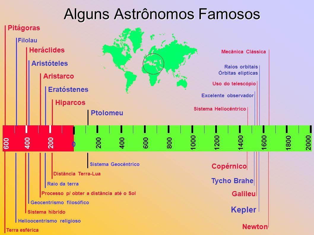Alguns Astrônomos Famosos