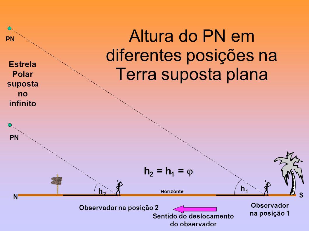 Altura do PN em diferentes posições na Terra suposta plana