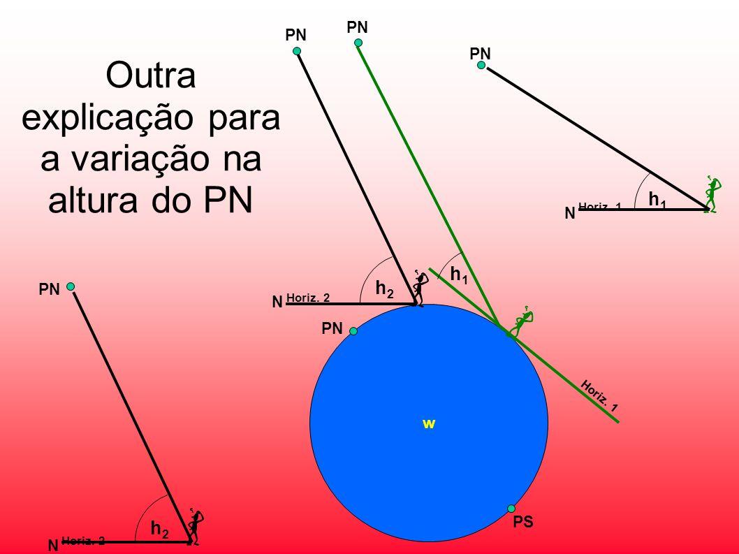 Outra explicação para a variação na altura do PN