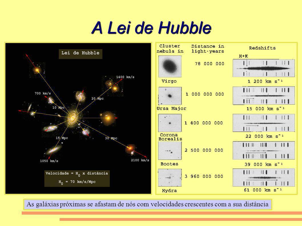 A Lei de Hubble As galáxias próximas se afastam de nós com velocidades crescentes com a sua distância.