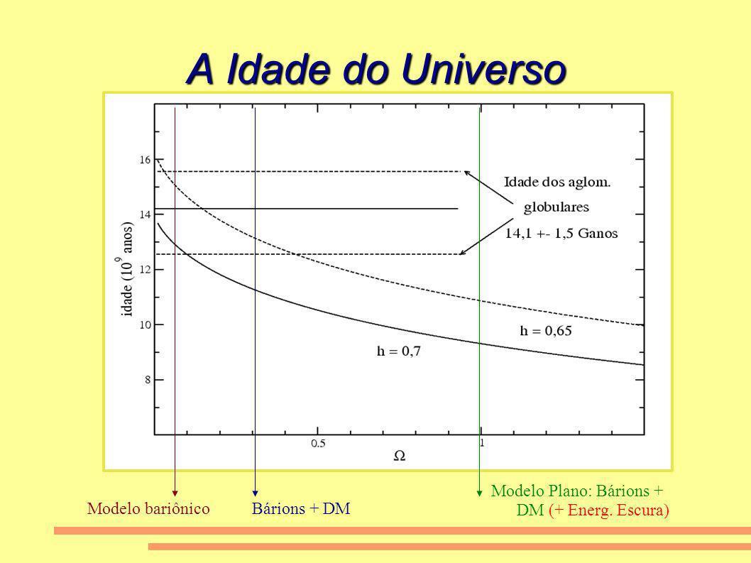 A Idade do Universo Modelo Plano: Bárions + DM (+ Energ. Escura)