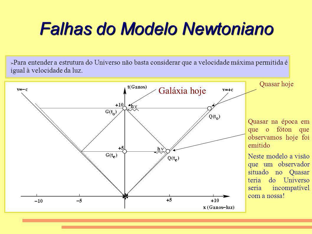 Falhas do Modelo Newtoniano
