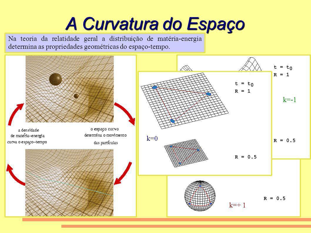 A Curvatura do Espaço Na teoria da relatidade geral a distribuição de matéria-energia determina as propriedades geométricas do espaço-tempo.