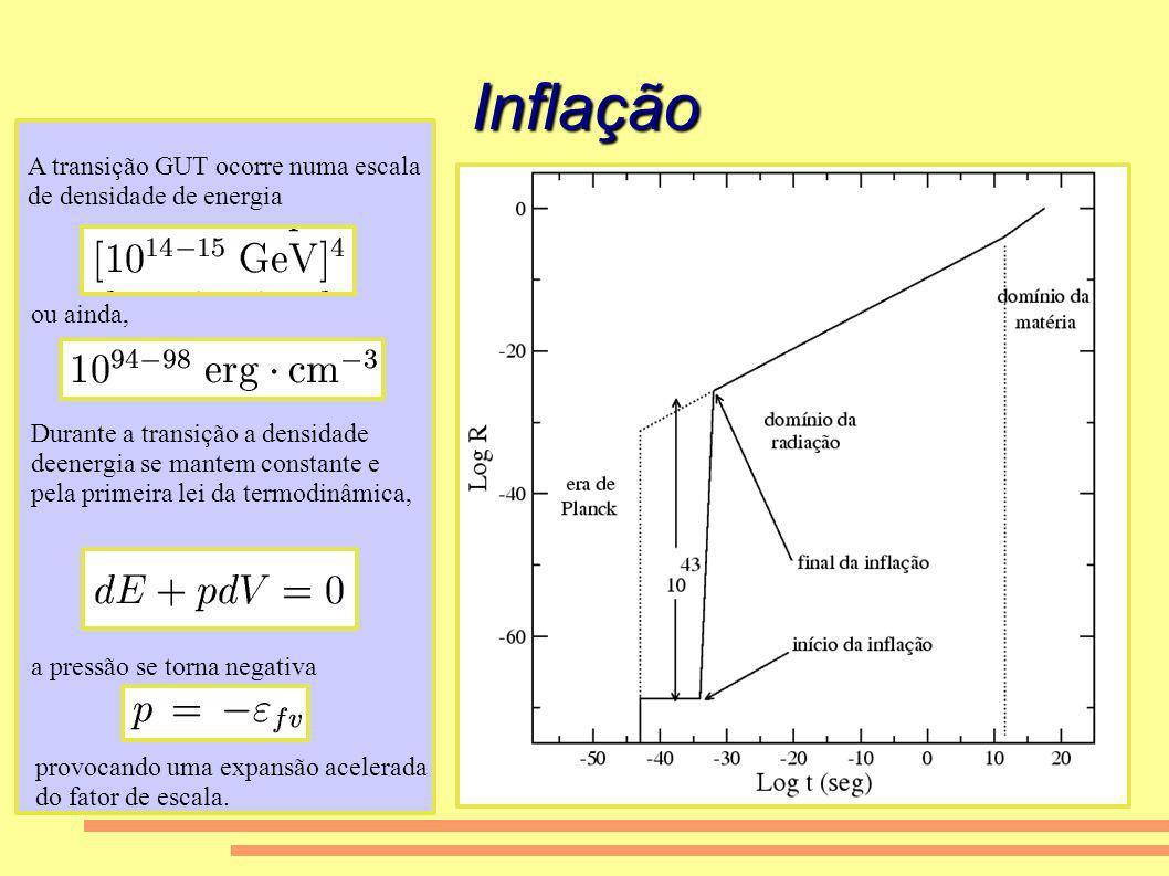 Inflação A transição GUT ocorre numa escala de densidade de energia