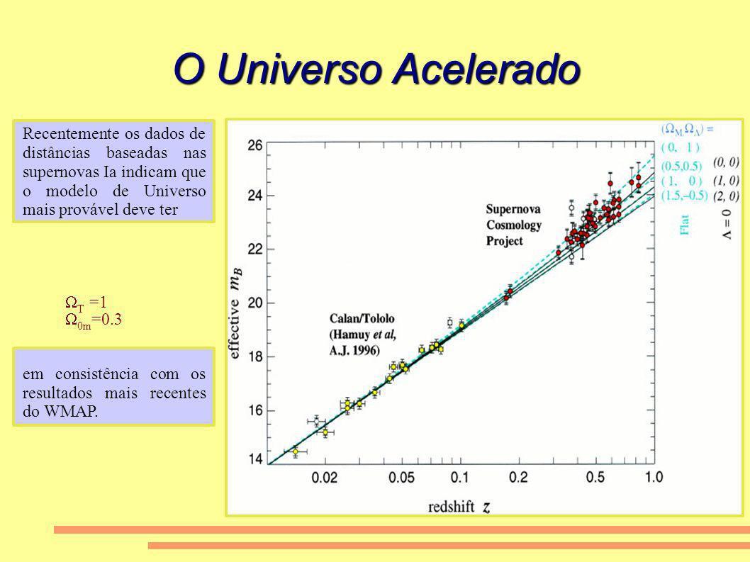 O Universo Acelerado Recentemente os dados de distâncias baseadas nas supernovas Ia indicam que o modelo de Universo mais provável deve ter.
