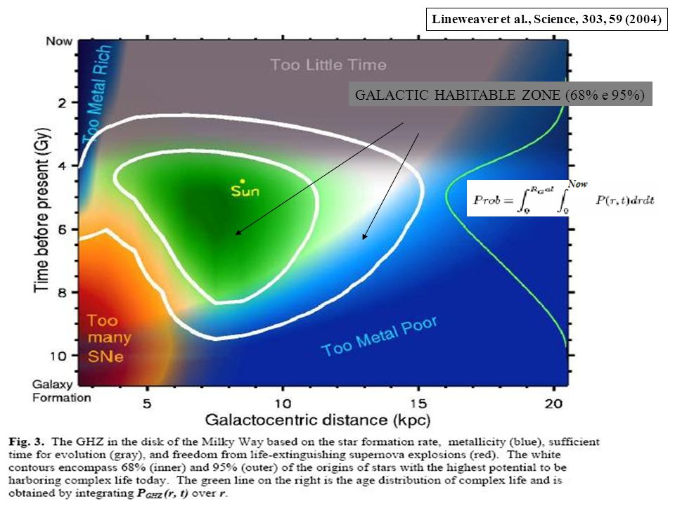 GALACTIC HABITABLE ZONE (68% e 95%)