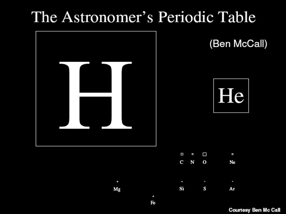 Essa abundância relativa de elementos governa as possibilidades de formação de moléculas mais complexas. Sem a presença de uma quantidade adequada de CHON não é possível formar vida como a conhecemos.