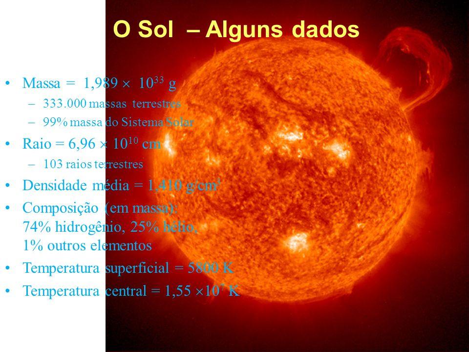 O Sol – Alguns dados Massa = 1,989  1033 g Raio = 6,96  1010 cm