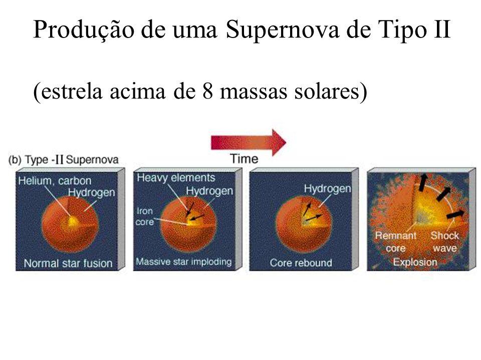 Produção de uma Supernova de Tipo II (estrela acima de 8 massas solares)