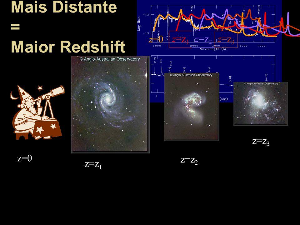 Mais Distante = Maior Redshift