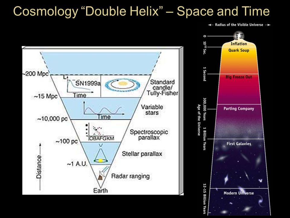 Cosmology Double Helix – Space and Time