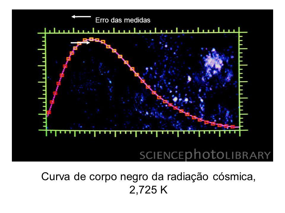 Curva de corpo negro da radiação cósmica, 2,725 K