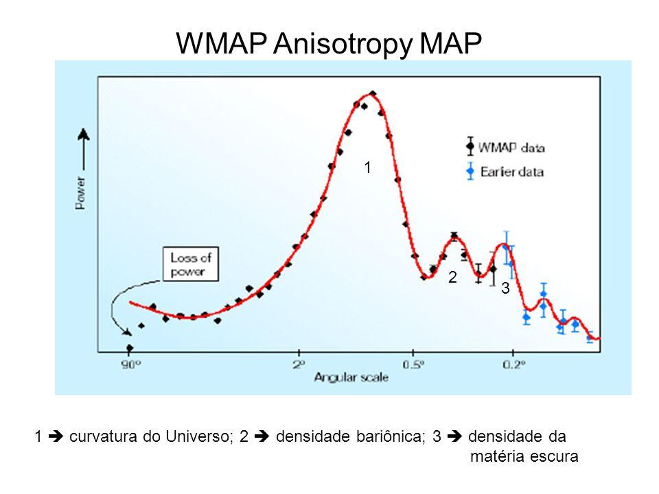 WMAP Anisotropy MAP 1. 2. 3. 1  curvatura do Universo; 2  densidade bariônica; 3  densidade da.