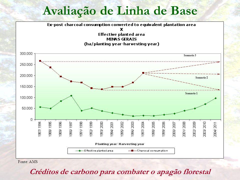 Avaliação de Linha de Base