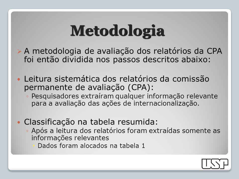 Metodologia A metodologia de avaliação dos relatórios da CPA foi então dividida nos passos descritos abaixo: