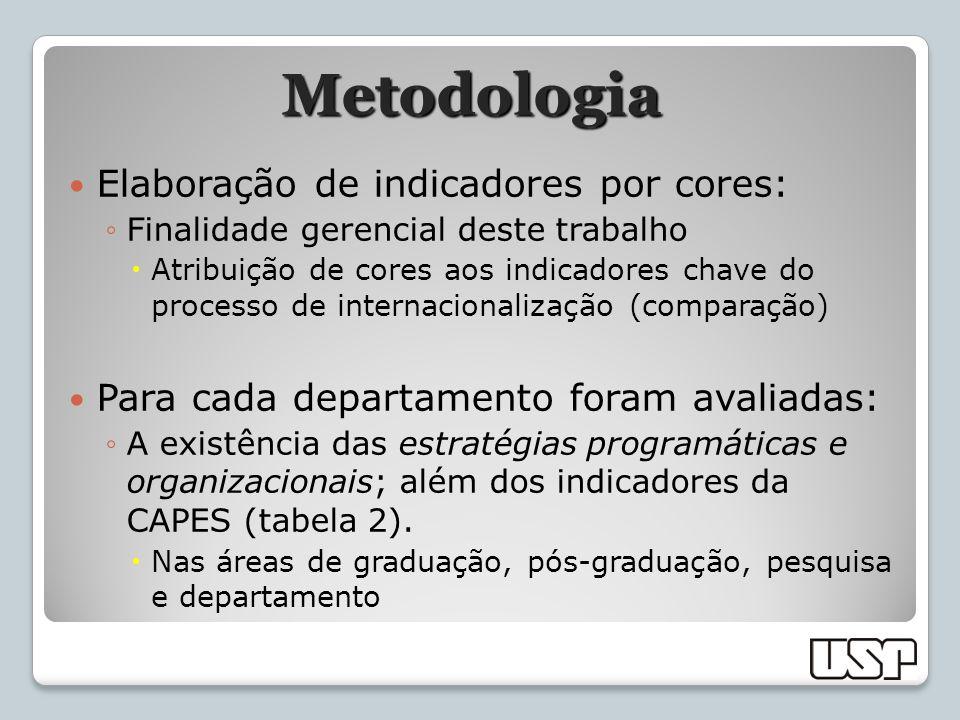 Metodologia Elaboração de indicadores por cores: