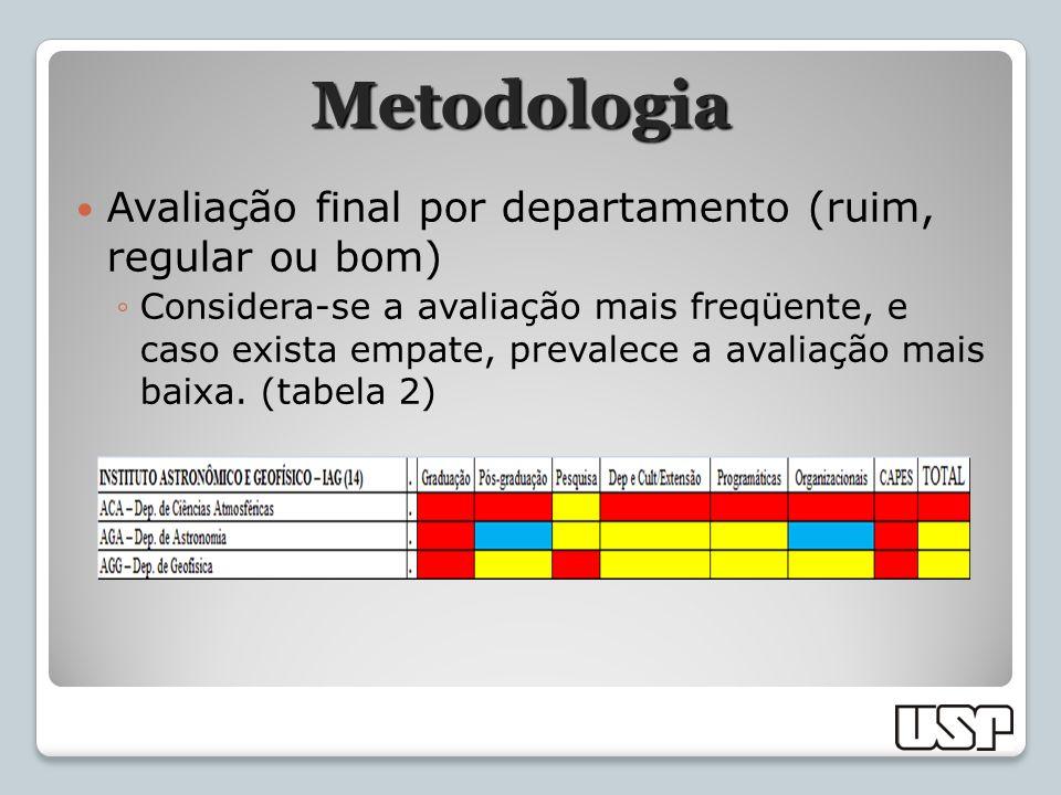 Metodologia Avaliação final por departamento (ruim, regular ou bom)