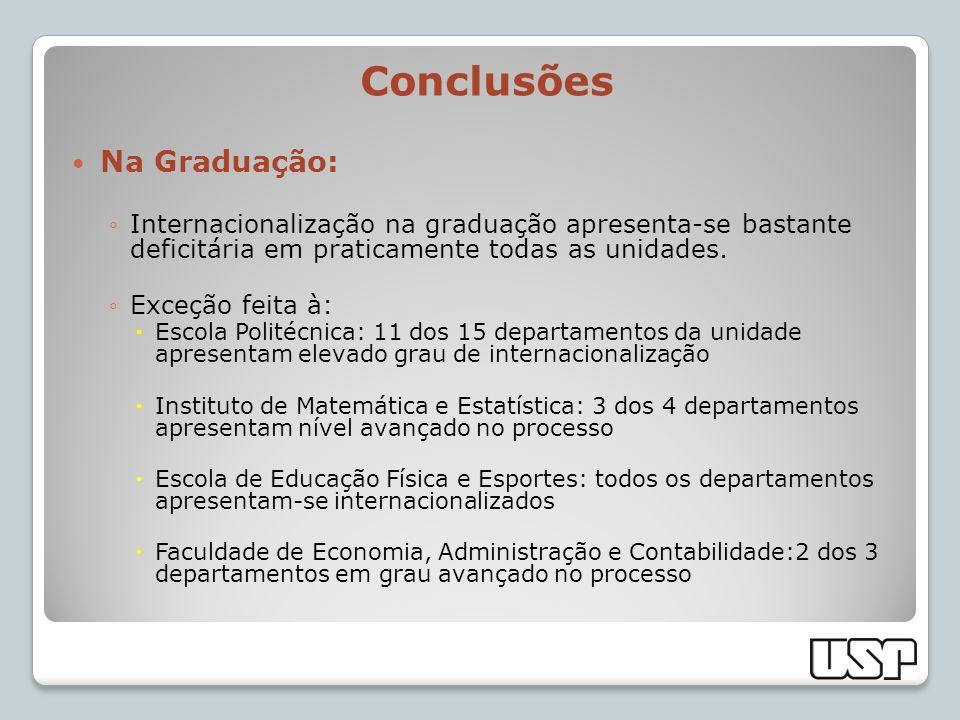Conclusões Na Graduação: