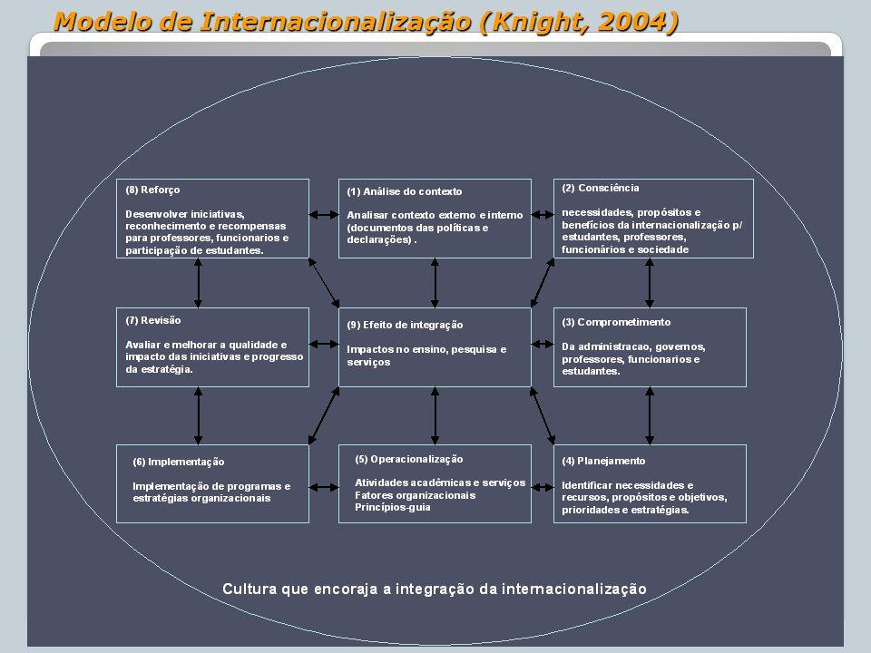 Modelo de Internacionalização (Knight, 2004)