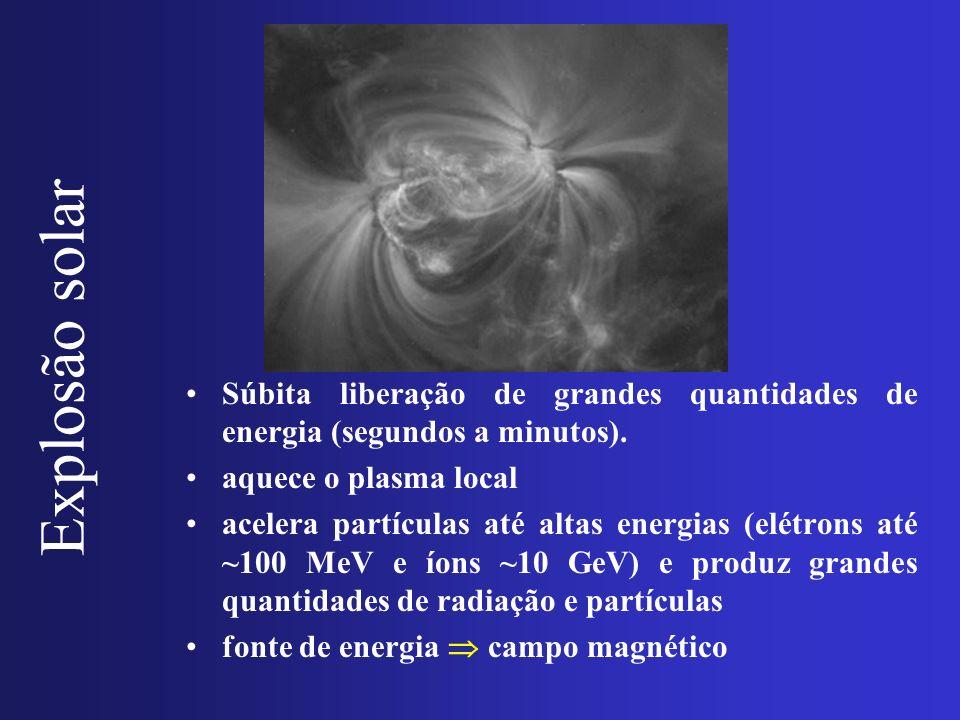 Explosão solar Súbita liberação de grandes quantidades de energia (segundos a minutos). aquece o plasma local.
