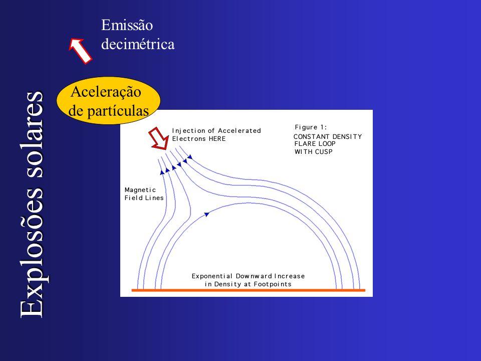Emissão decimétrica Aceleração de partículas Explosões solares