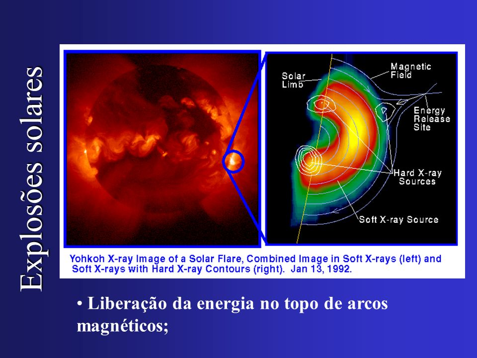 Explosões solares Liberação da energia no topo de arcos magnéticos;