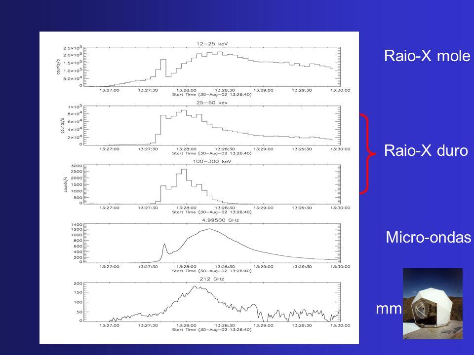 Raio-X mole Raio-X duro Micro-ondas mm