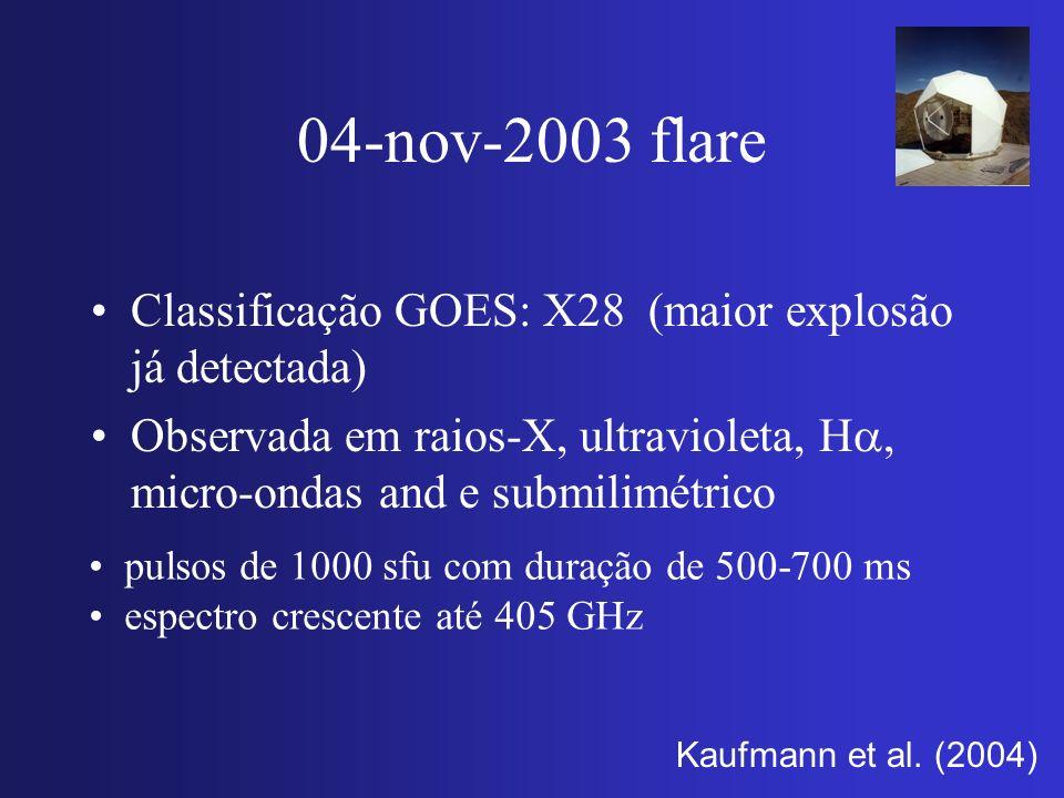 04-nov-2003 flare Classificação GOES: X28 (maior explosão já detectada) Observada em raios-X, ultravioleta, Ha, micro-ondas and e submilimétrico.