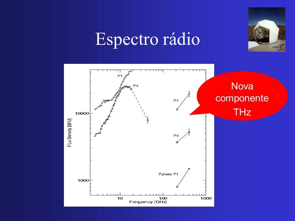 Espectro rádio Nova componente THz