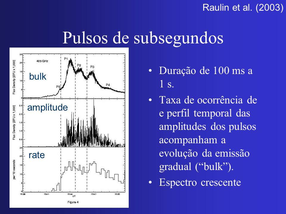 Pulsos de subsegundos Duração de 100 ms a 1 s.