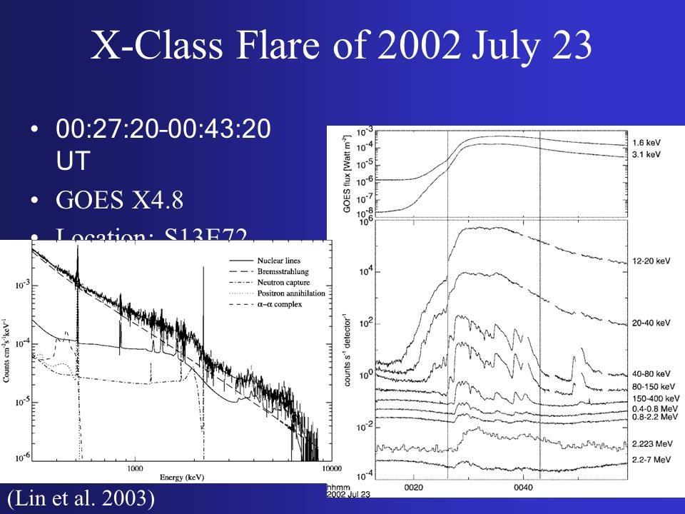X-Class Flare of 2002 July 23 00:27:20–00:43:20 UT GOES X4.8