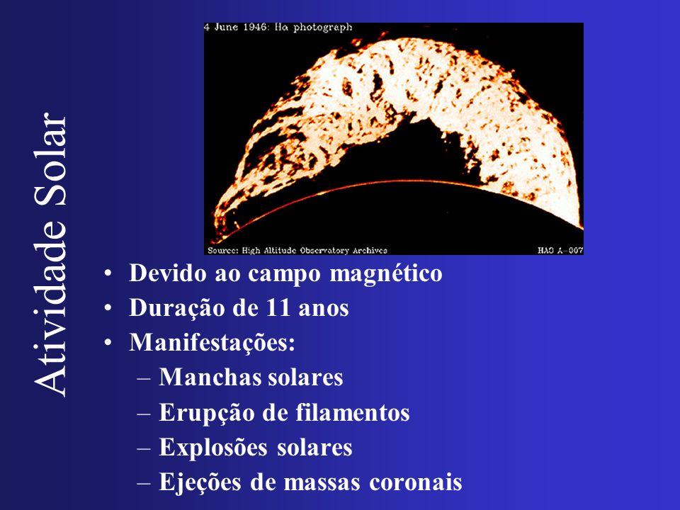 Atividade Solar Devido ao campo magnético Duração de 11 anos