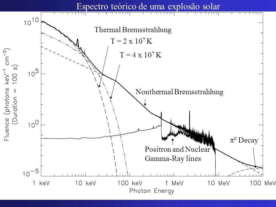 Espectro teórico de uma explosão solar
