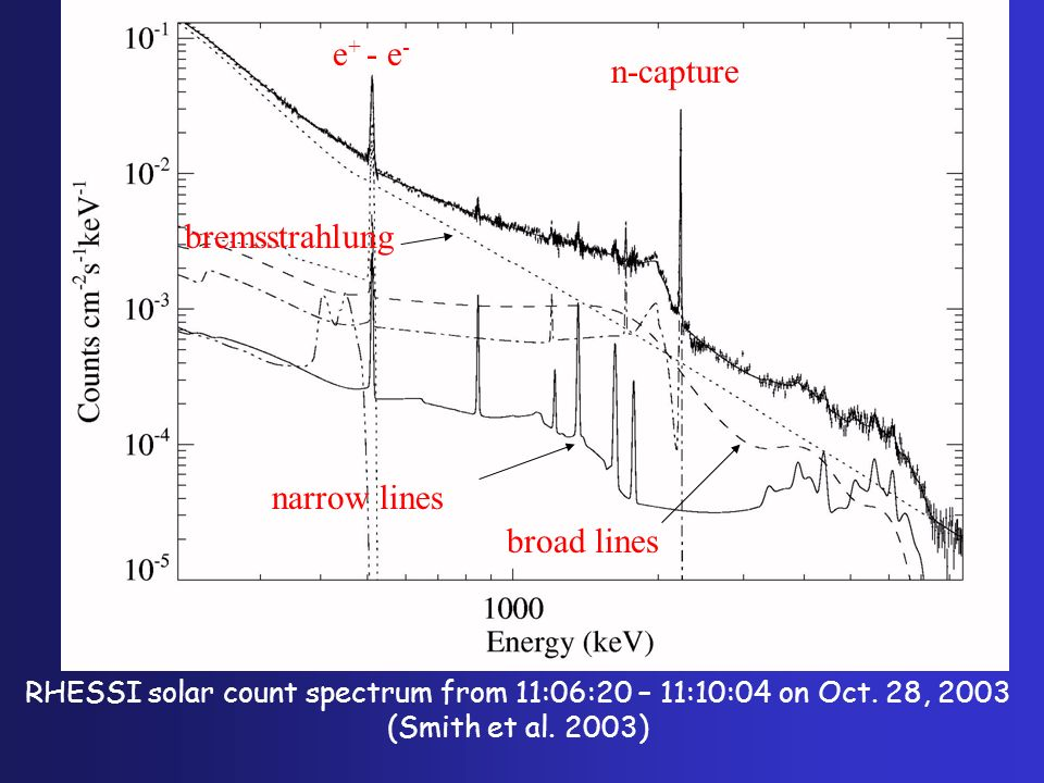 RHESSI solar count spectrum from 11:06:20 – 11:10:04 on Oct. 28, 2003