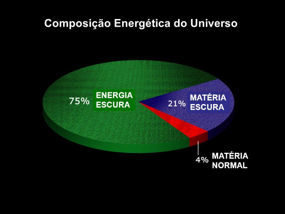Composição Energética do Universo