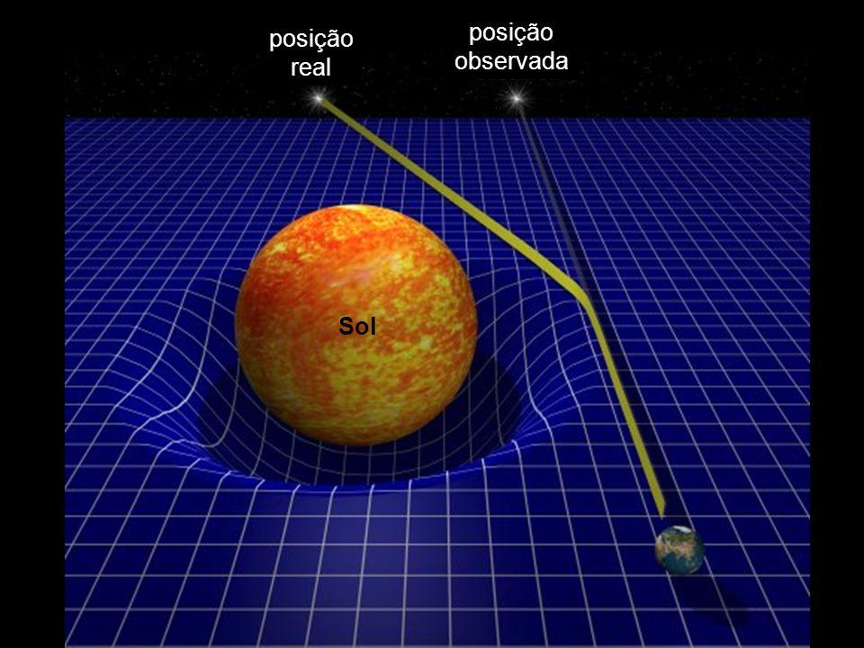 posição observada posição real Sol