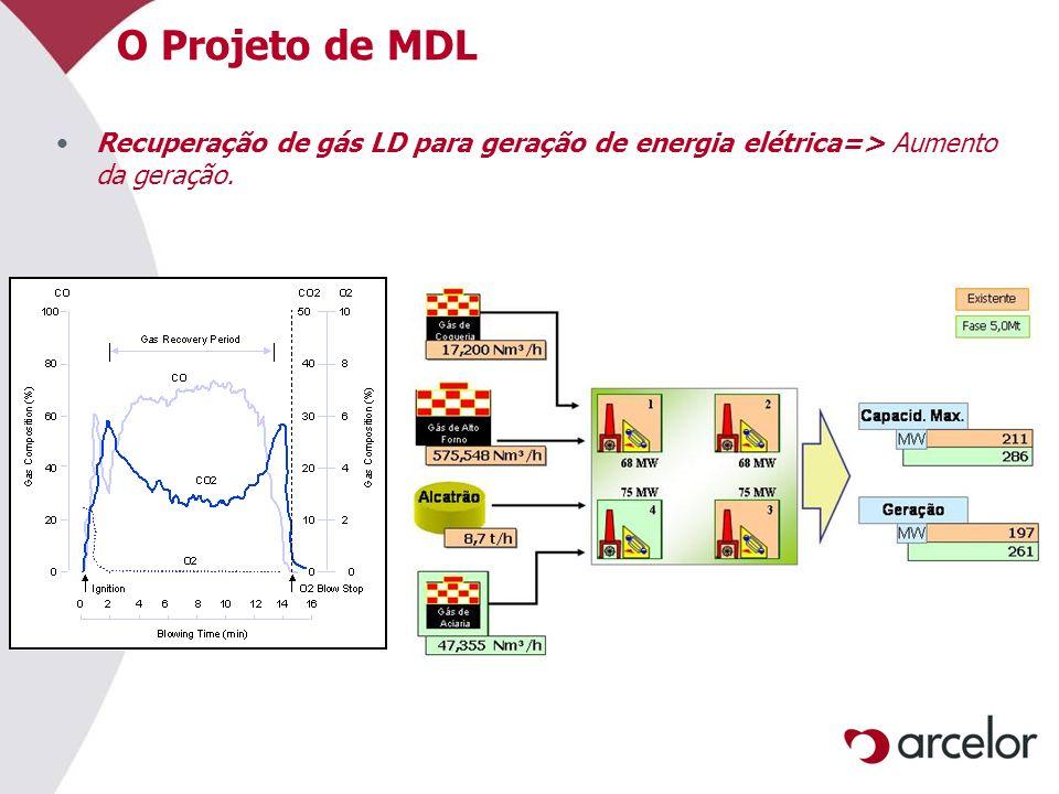 O Projeto de MDL Recuperação de gás LD para geração de energia elétrica=> Aumento da geração.