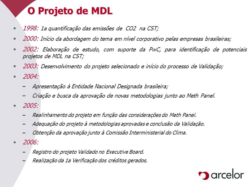 O Projeto de MDL 1998: 1a quantificação das emissões de CO2 na CST;