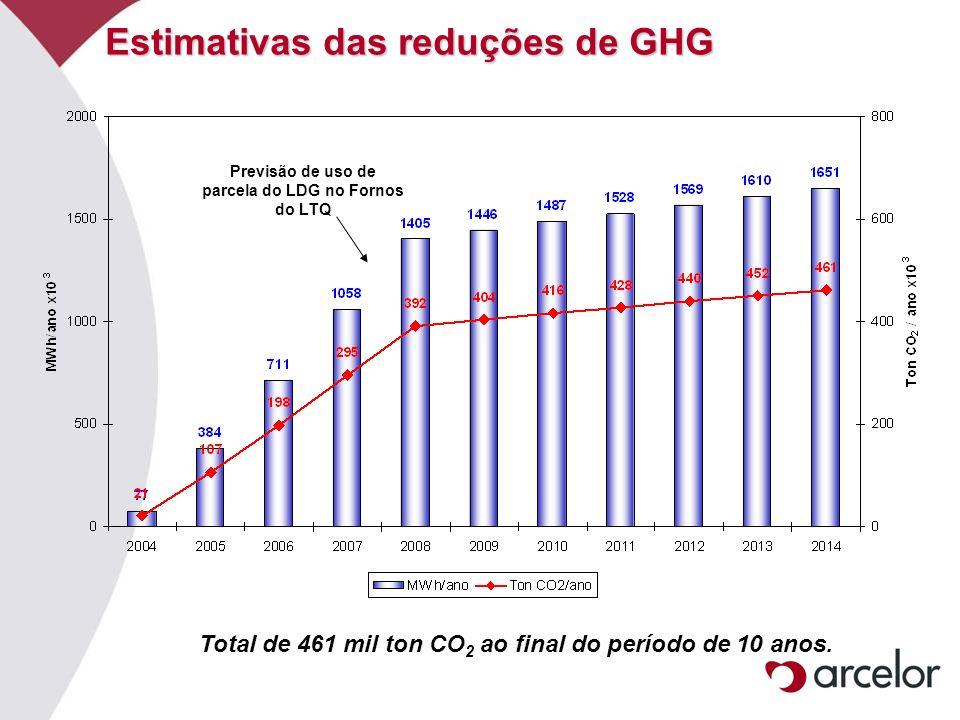 Estimativas das reduções de GHG