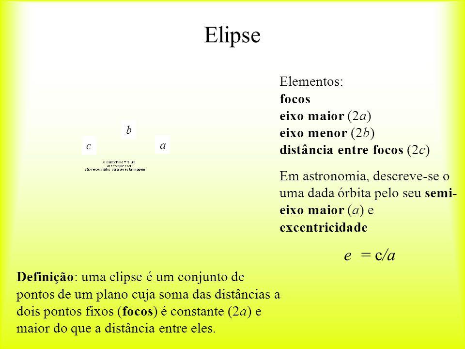 Elipse Elementos: focos eixo maior (2a) eixo menor (2b) distância entre focos (2c)