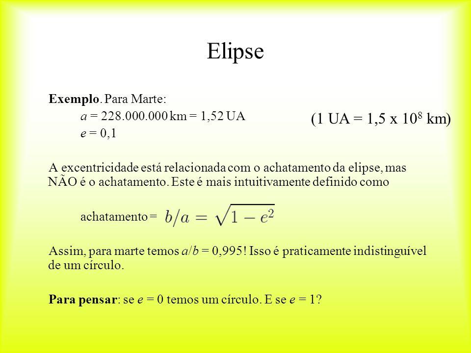 Elipse (1 UA = 1,5 x 108 km) Exemplo. Para Marte: