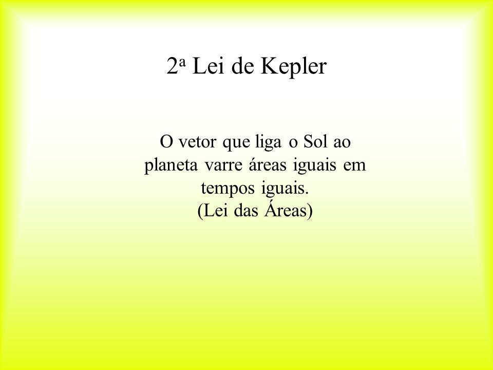 2a Lei de Kepler O vetor que liga o Sol ao planeta varre áreas iguais em tempos iguais.