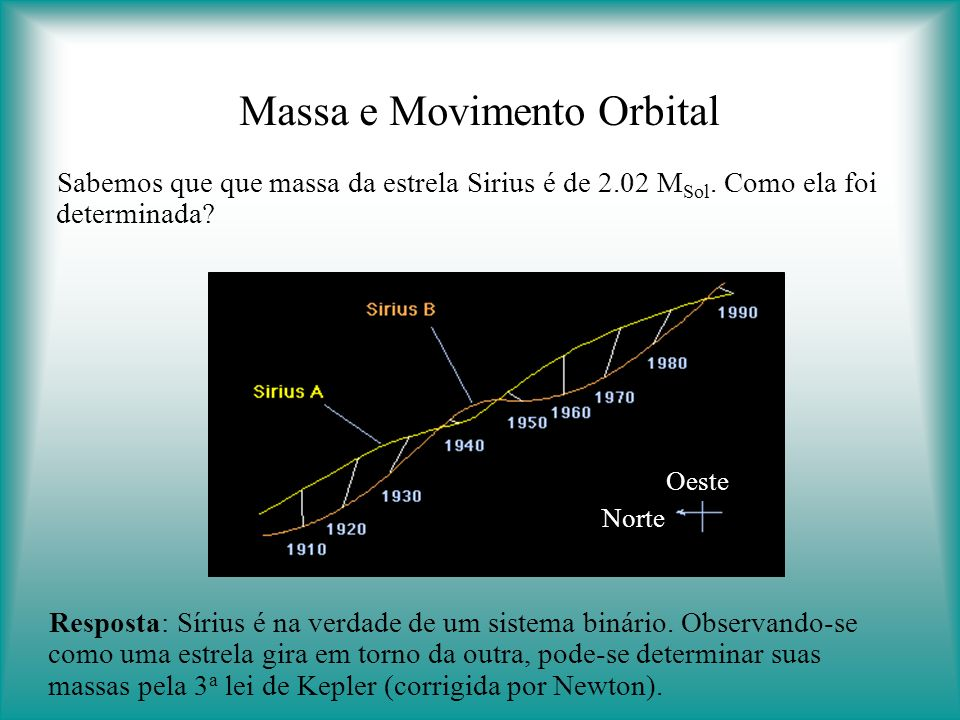 Massa e Movimento Orbital