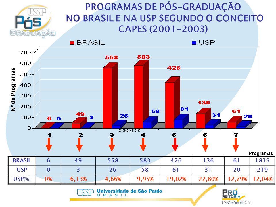 PROGRAMAS DE PÓS-GRADUAÇÃO NO BRASIL E NA USP SEGUNDO O CONCEITO CAPES (2001-2003)