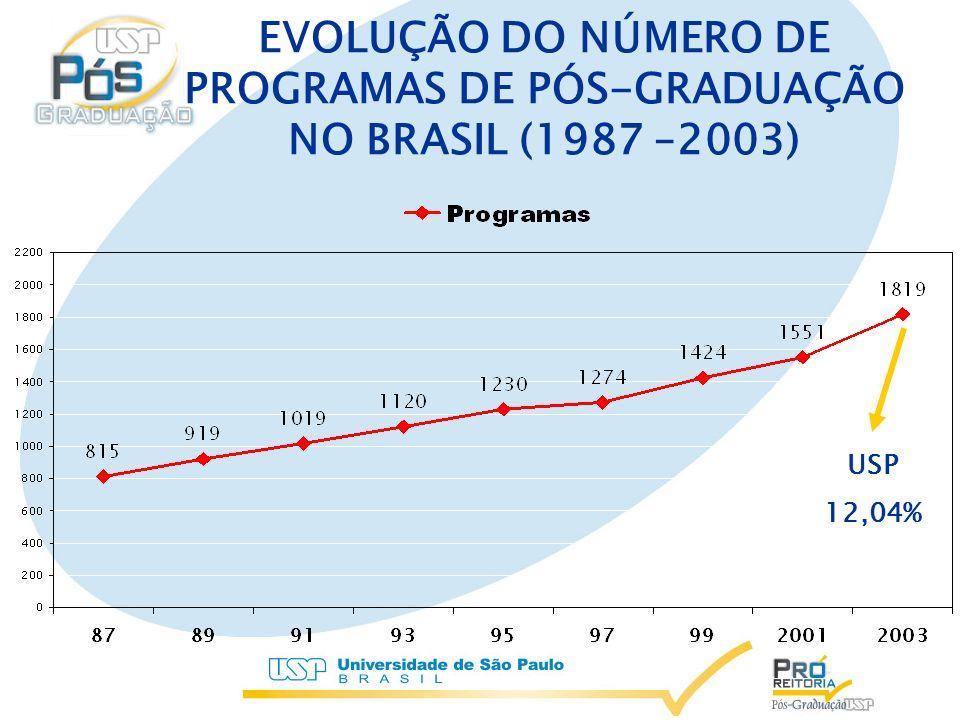 EVOLUÇÃO DO NÚMERO DE PROGRAMAS DE PÓS-GRADUAÇÃO NO BRASIL (1987 –2003)