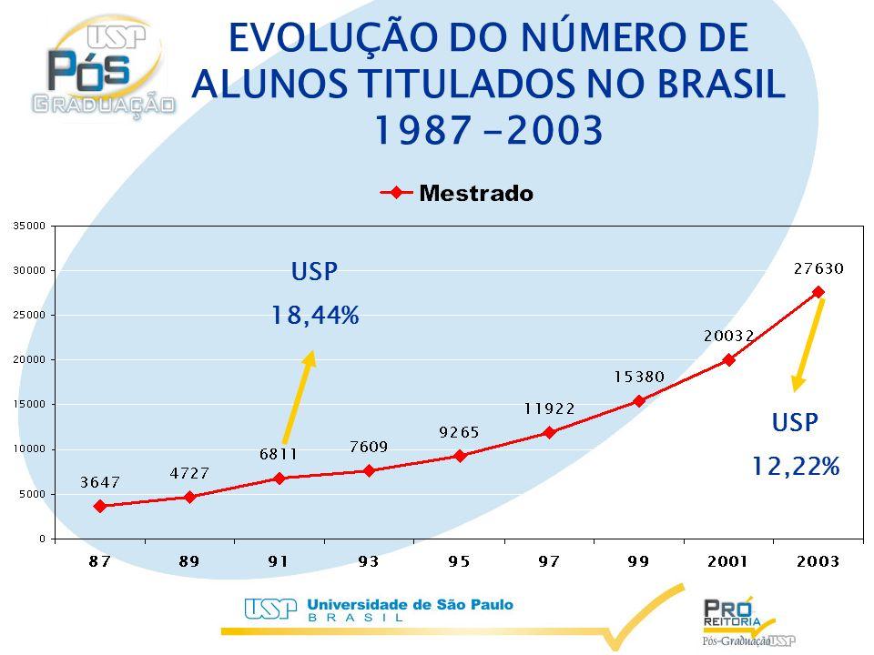 EVOLUÇÃO DO NÚMERO DE ALUNOS TITULADOS NO BRASIL 1987 -2003