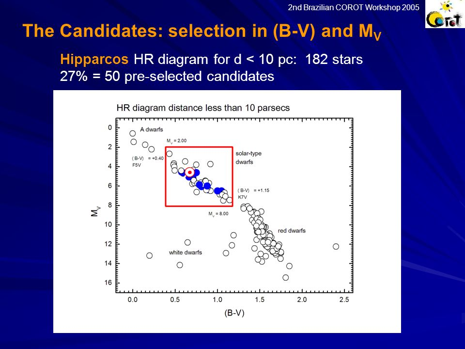 The Candidates: selection in (B-V) and MV