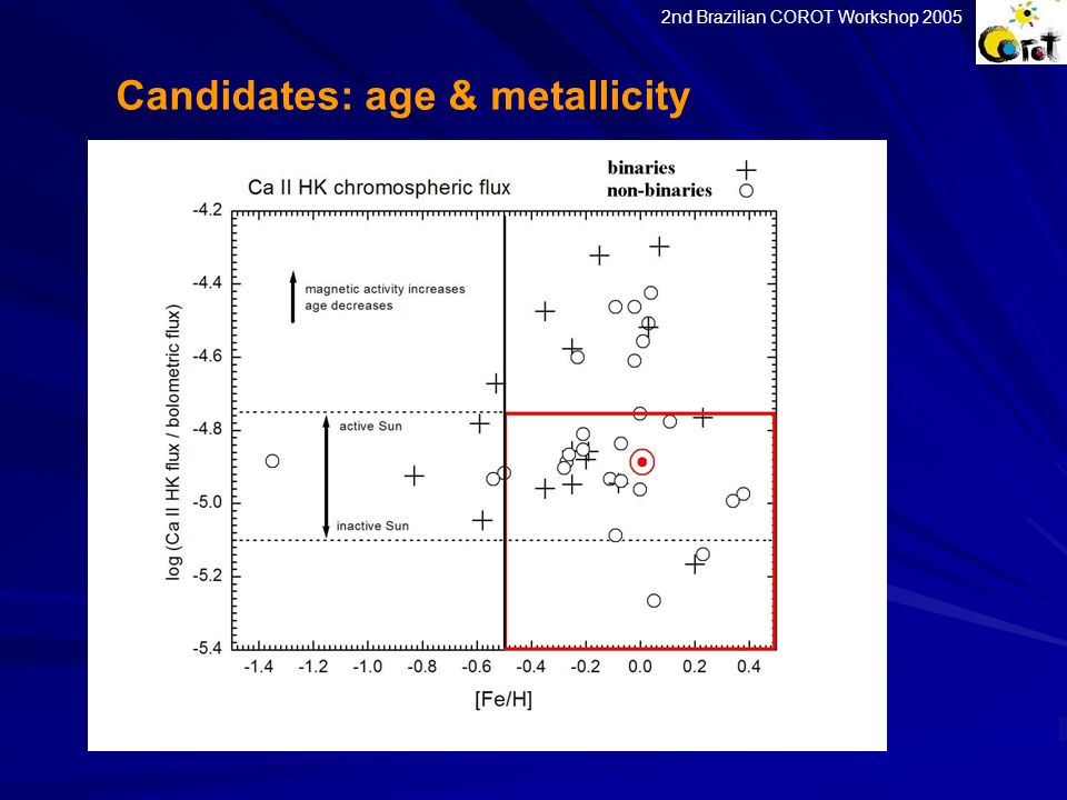 Candidates: age & metallicity
